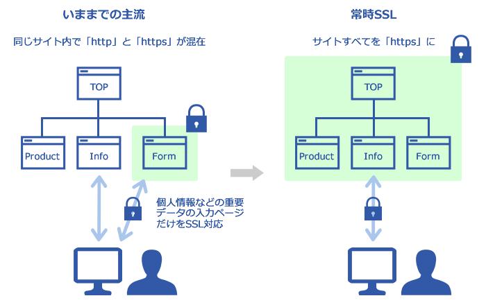 常時SSLと復号化のしくみ | 株式...